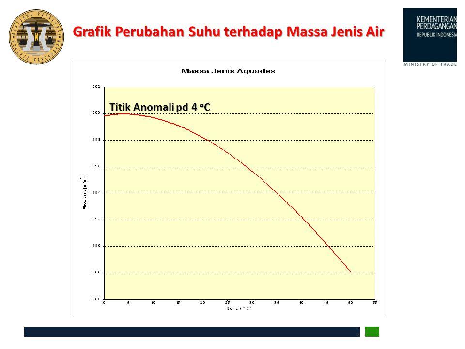 Grafik Perubahan Suhu terhadap Massa Jenis Air