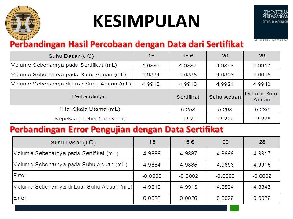 KESIMPULAN Perbandingan Hasil Percobaan dengan Data dari Sertifikat