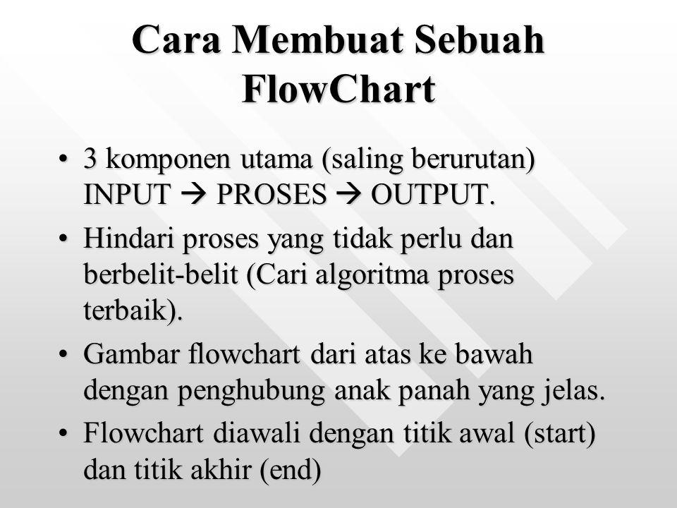 Cara Membuat Sebuah FlowChart
