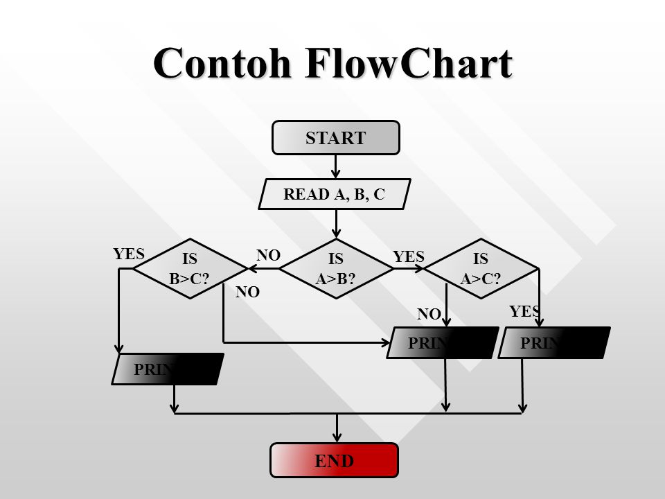 Contoh FlowChart START END READ A, B, C IS A>B IS A>C