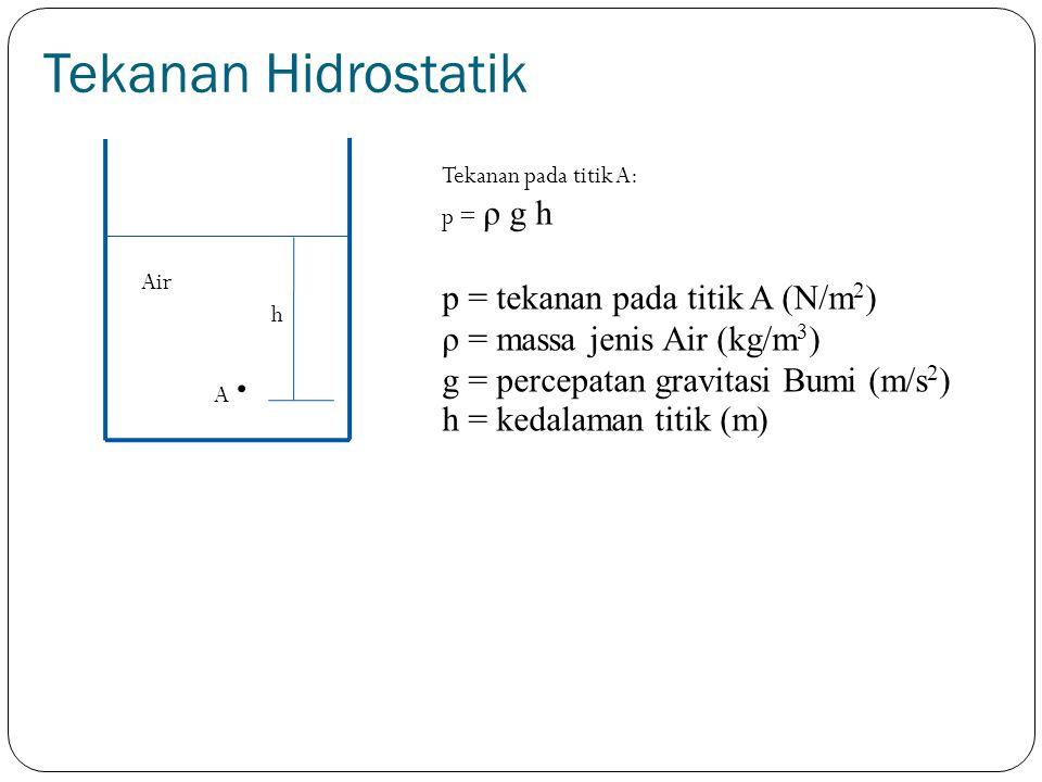 . Tekanan Hidrostatik p = tekanan pada titik A (N/m2)