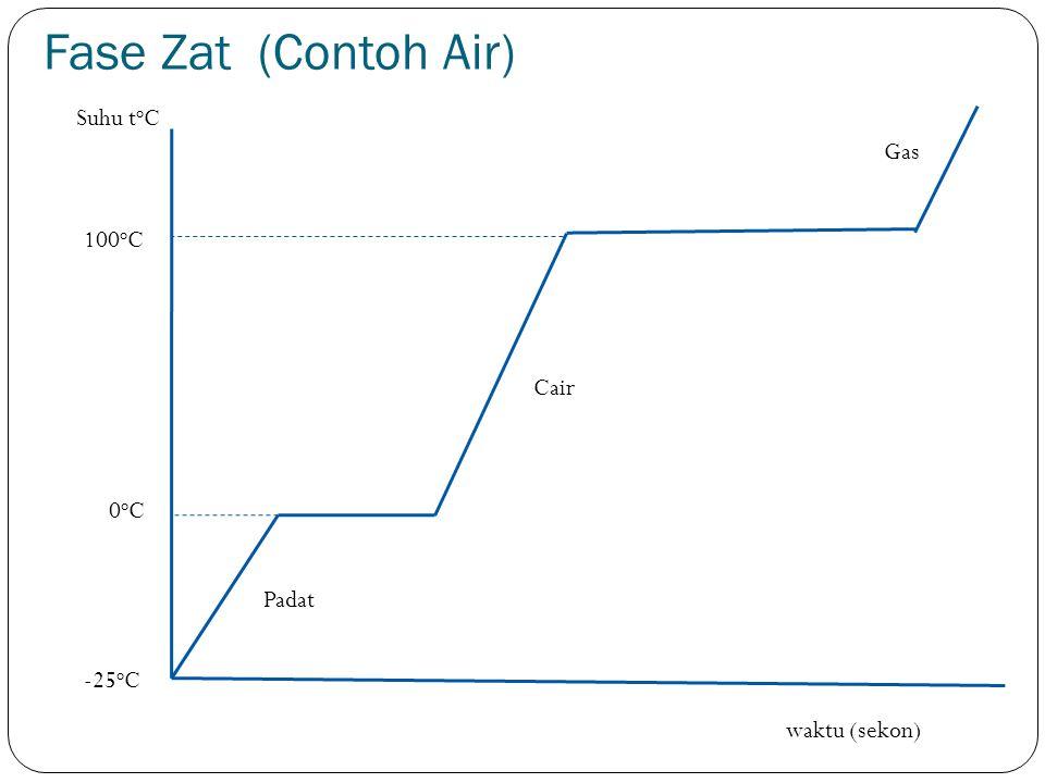Fase Zat (Contoh Air) Suhu toC Gas 100oC Cair 0oC Padat -25oC