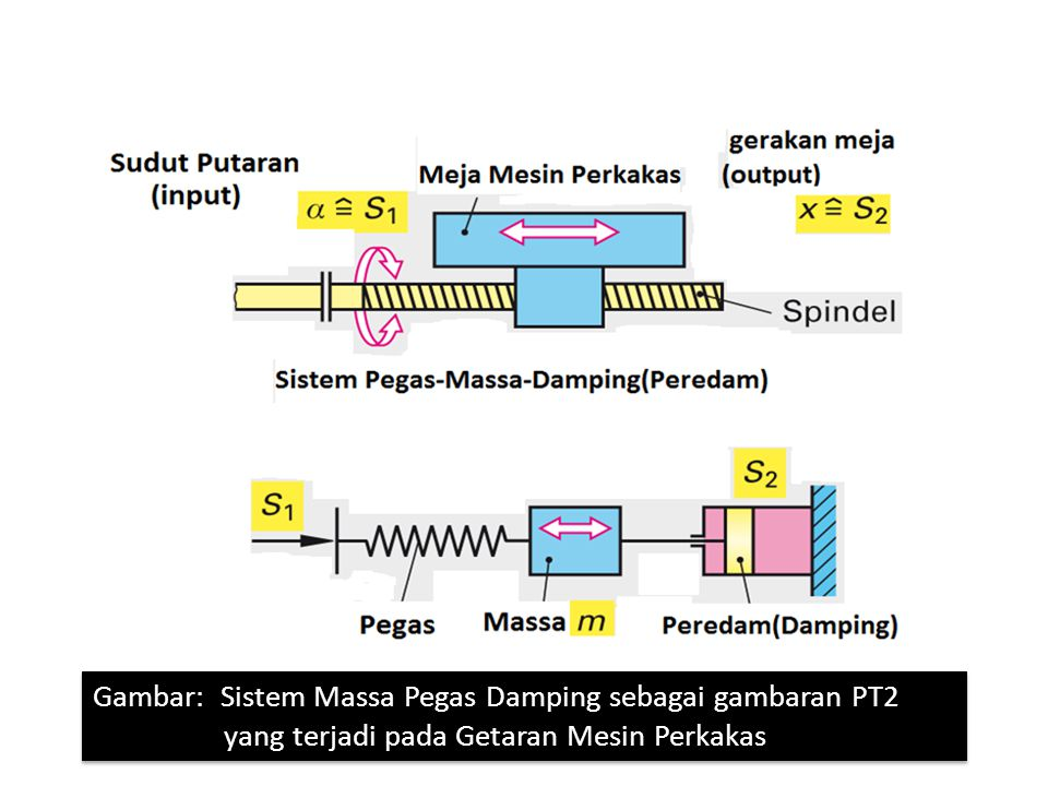 Gambar: Sistem Massa Pegas Damping sebagai gambaran PT2