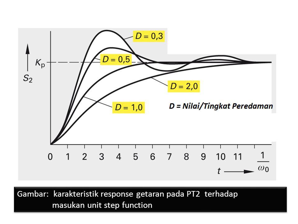 Gambar: karakteristik response getaran pada PT2 terhadap