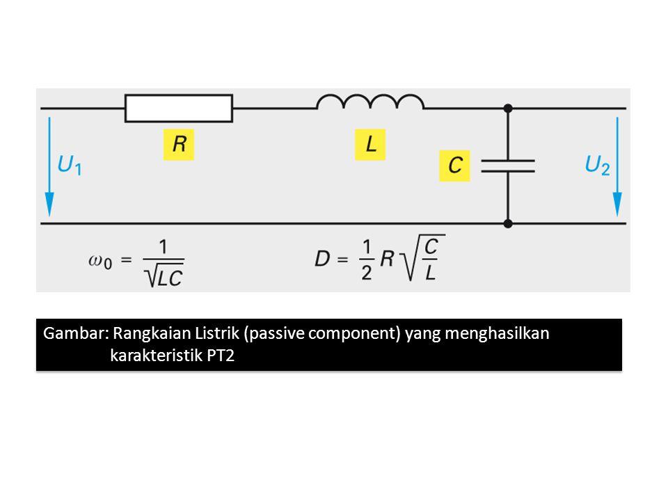 Gambar: Rangkaian Listrik (passive component) yang menghasilkan