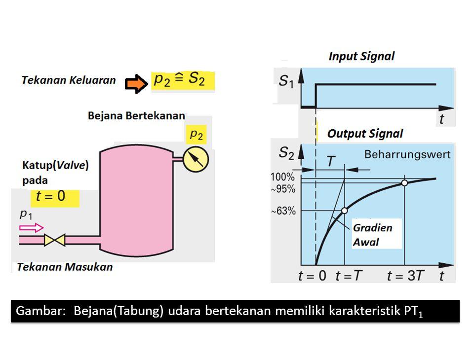 Gambar: Bejana(Tabung) udara bertekanan memiliki karakteristik PT1