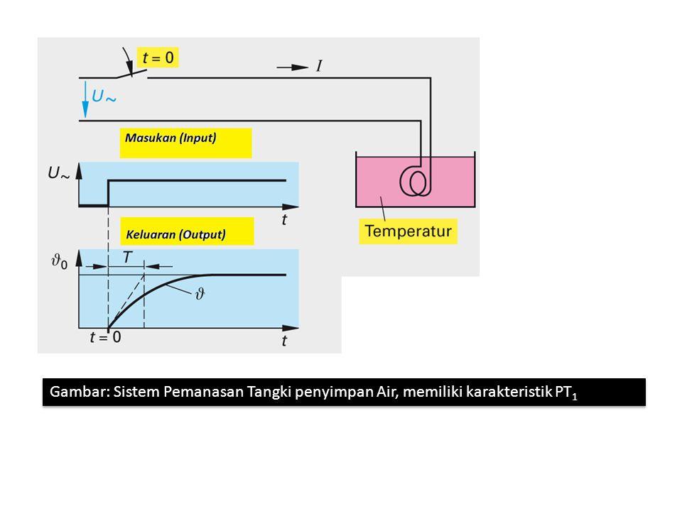 Gambar: Sistem Pemanasan Tangki penyimpan Air, memiliki karakteristik PT1