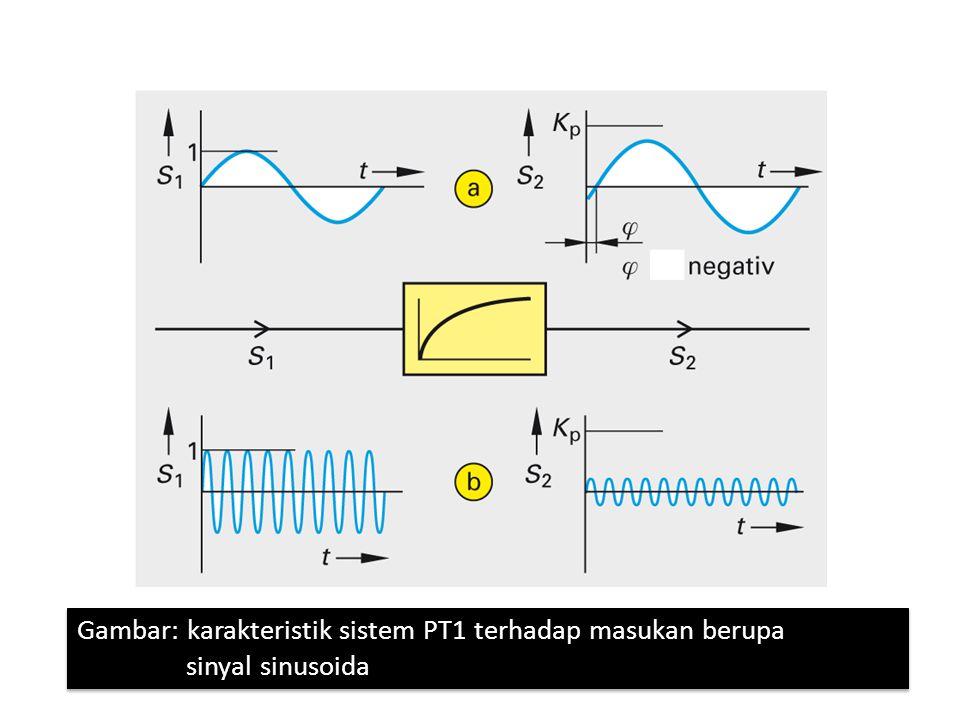 Gambar: karakteristik sistem PT1 terhadap masukan berupa