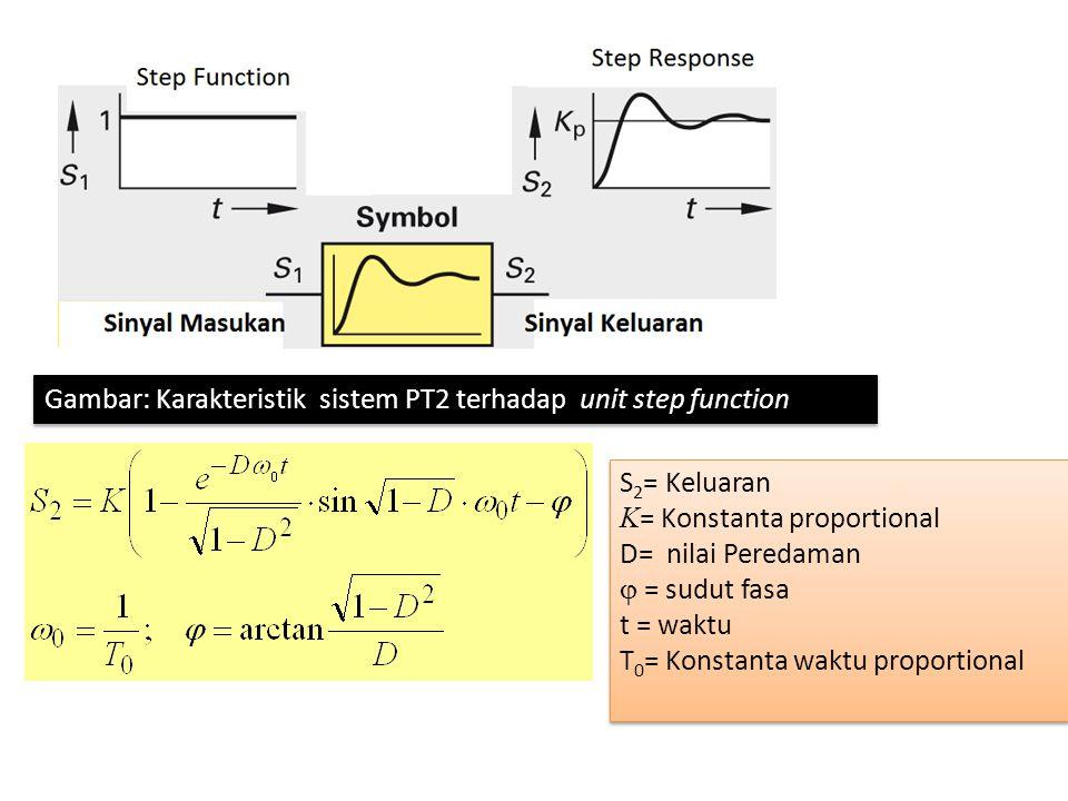 Gambar: Karakteristik sistem PT2 terhadap unit step function
