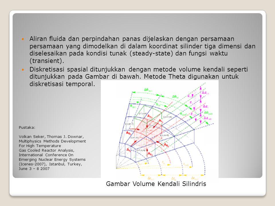 Gambar Volume Kendali Silindris