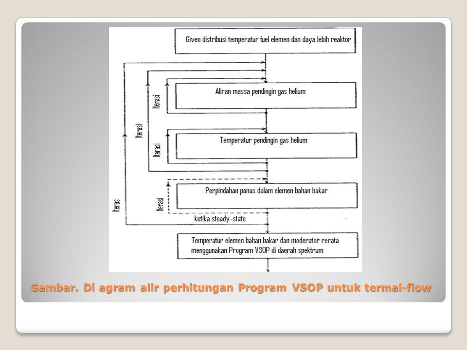 Gambar. Di agram alir perhitungan Program VSOP untuk termal-flow