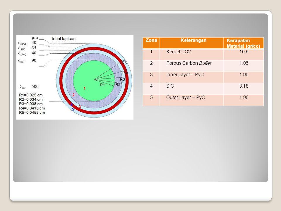 Zona Keterangan. Kerapatan Material (gr/cc) 1. Kernel UO2. 10.6. 2. Porous Carbon Buffer. 1.05.