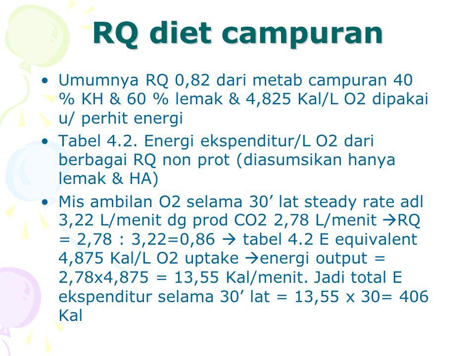 RQ diet campuran Umumnya RQ 0,82 dari metab campuran 40 % KH & 60 % lemak & 4,825 Kal/L O2 dipakai u/ perhit energi.