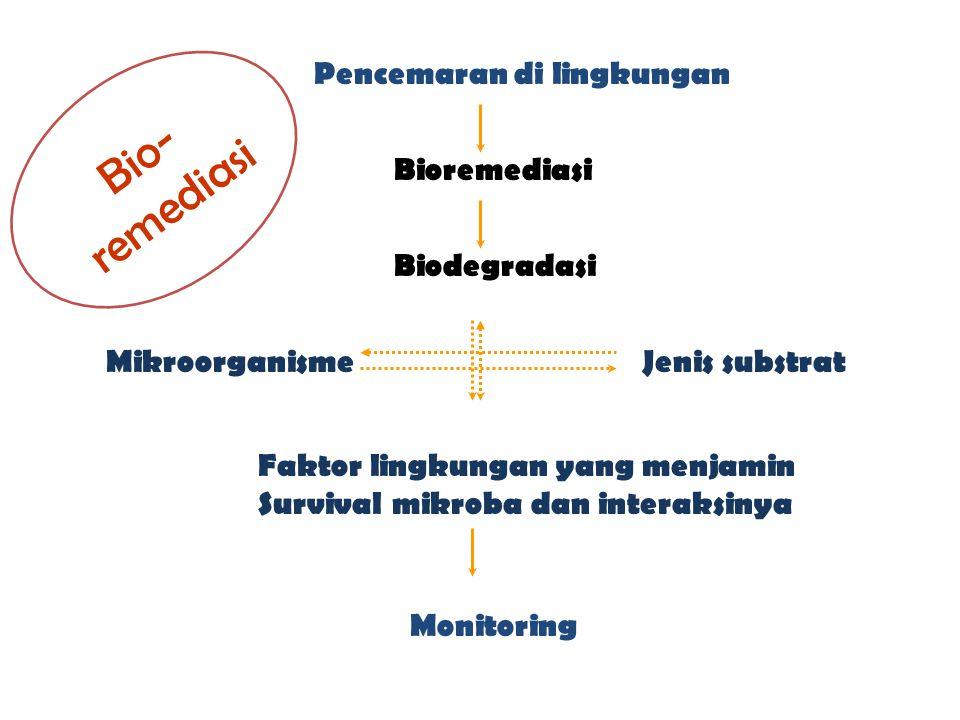 Bio-remediasi Pencemaran di lingkungan Bioremediasi Biodegradasi