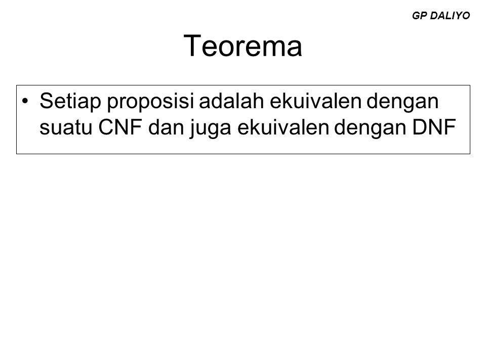 GP DALIYO Teorema Setiap proposisi adalah ekuivalen dengan suatu CNF dan juga ekuivalen dengan DNF