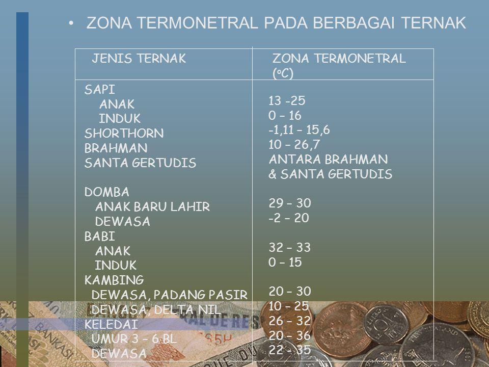 ZONA TERMONETRAL PADA BERBAGAI TERNAK