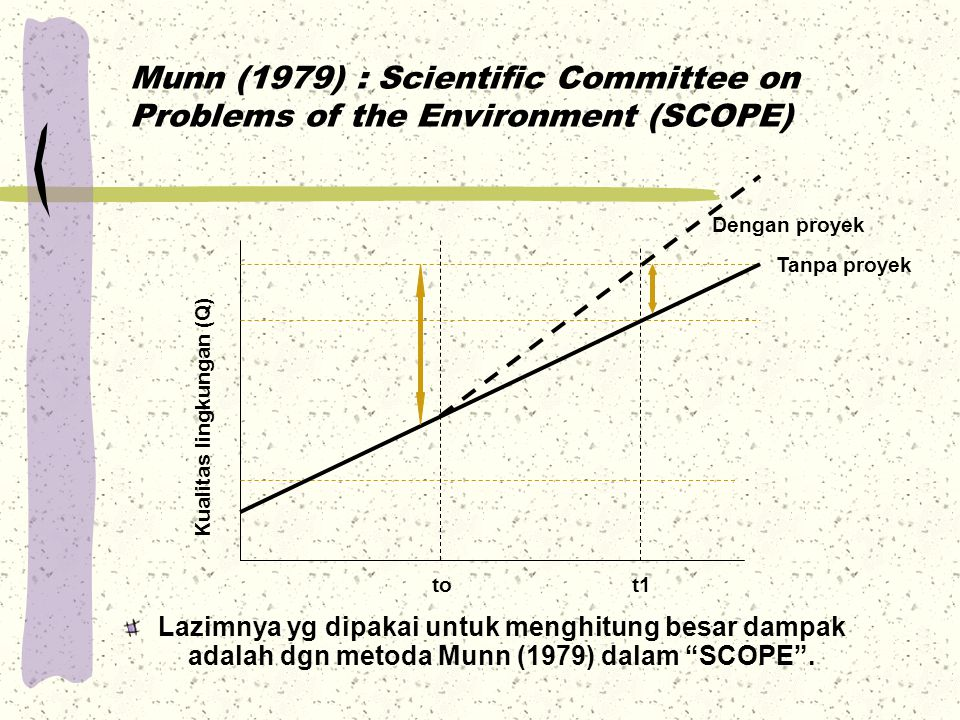 Munn (1979) : Scientific Committee on Problems of the Environment (SCOPE)