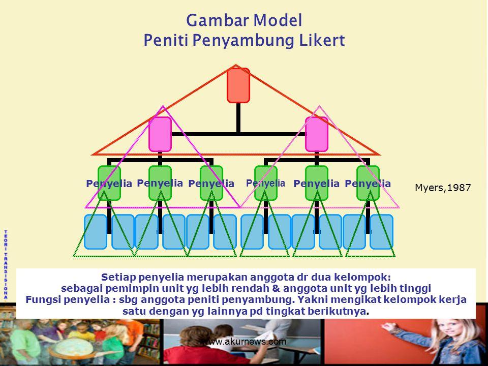 Gambar Model Peniti Penyambung Likert