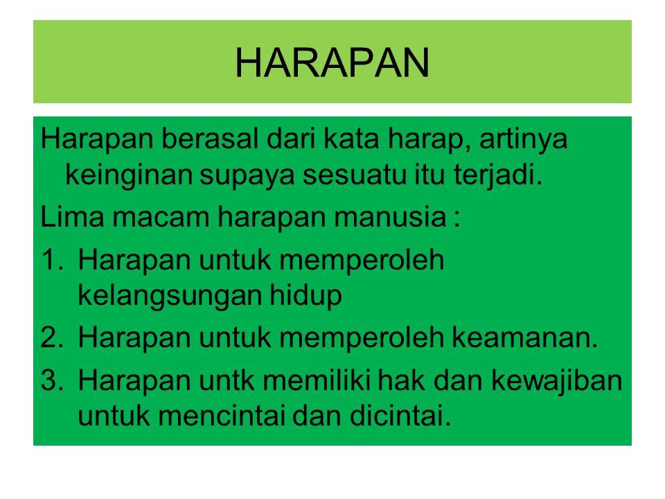 HARAPAN Harapan berasal dari kata harap, artinya keinginan supaya sesuatu itu terjadi. Lima macam harapan manusia :