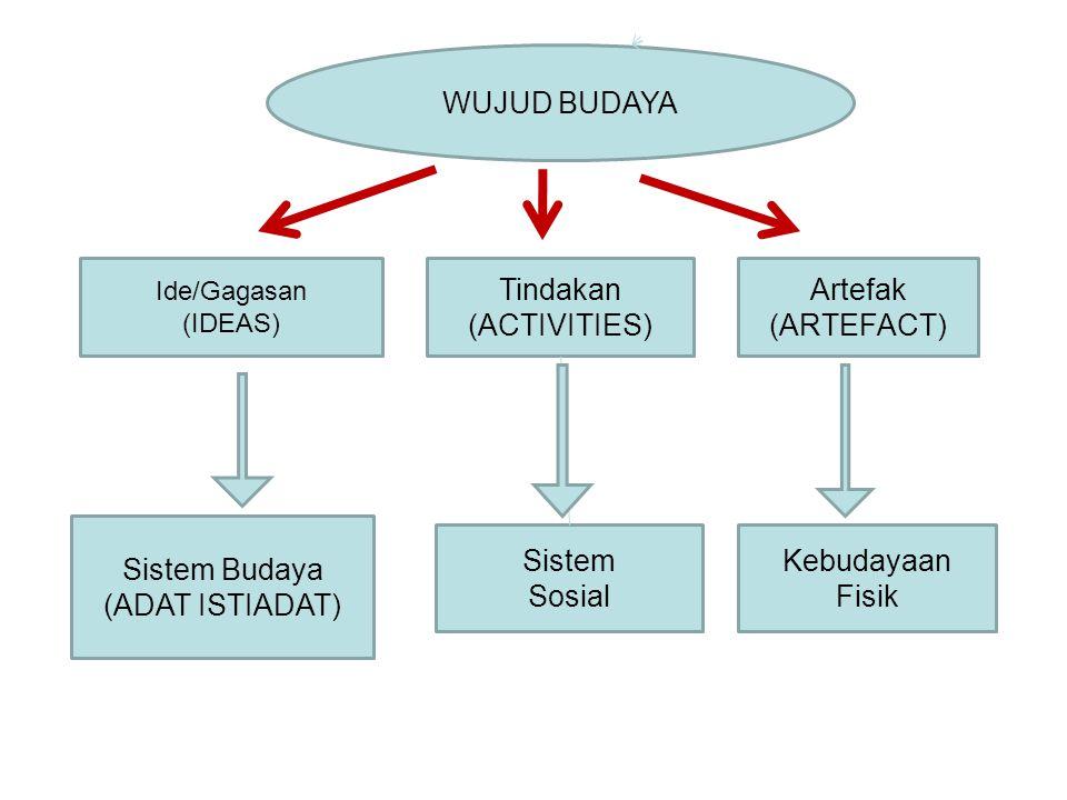 WUJUD BUDAYA Tindakan (ACTIVITIES) Artefak (ARTEFACT) Sistem Budaya