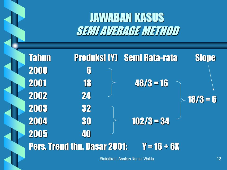 JAWABAN KASUS SEMI AVERAGE METHOD
