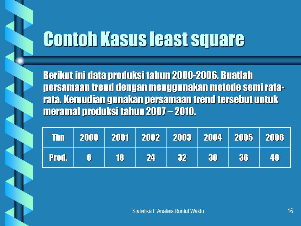 Contoh Kasus least square