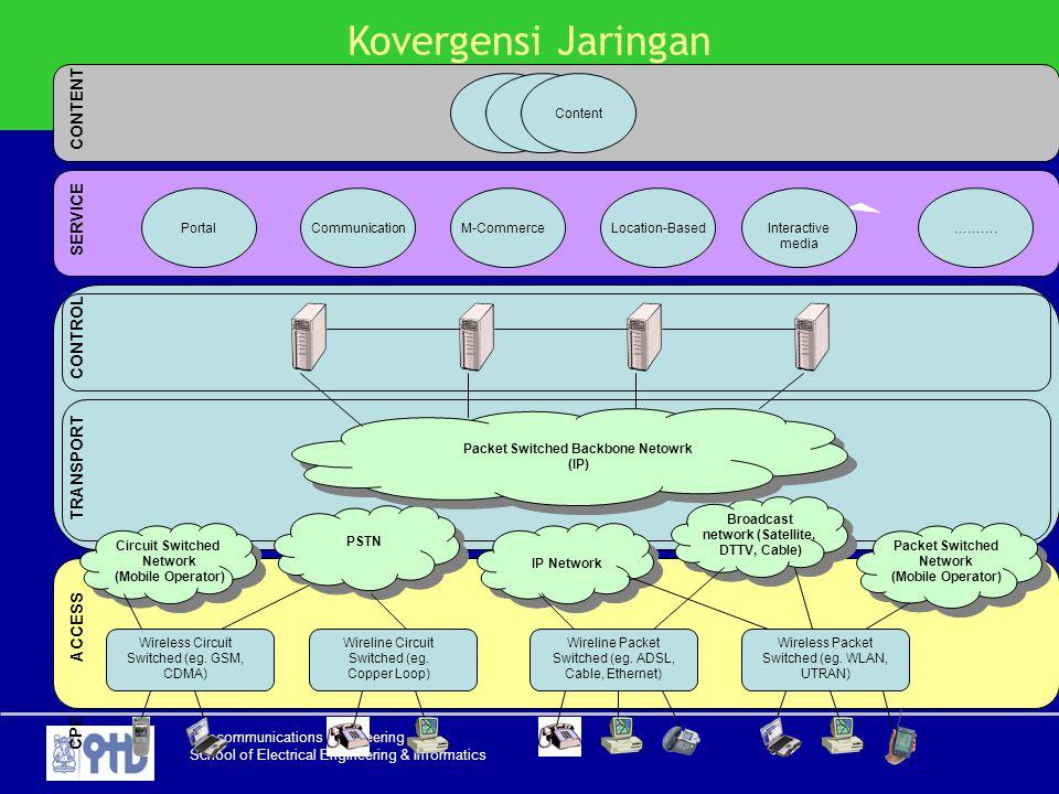 Kovergensi Jaringan CONTENT SERVICE CONTROL TRANSPORT ACCESS CPE