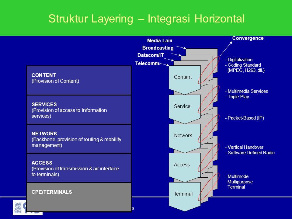 Struktur Layering – Integrasi Horizontal