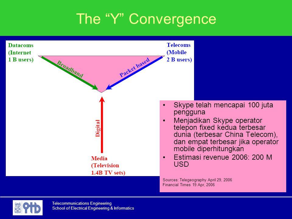 The Y Convergence Skype telah mencapai 100 juta pengguna