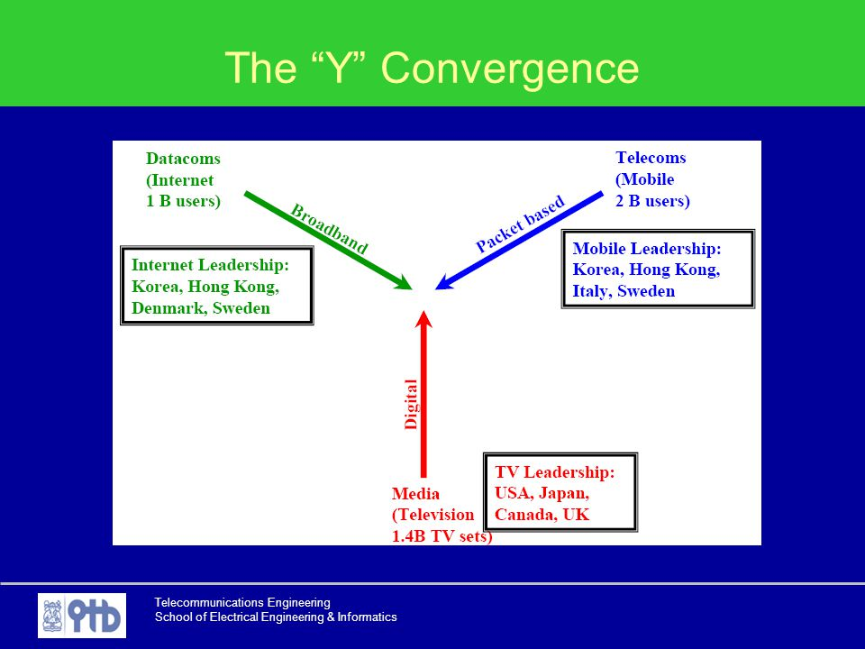 The Y Convergence Telecommunications Engineering
