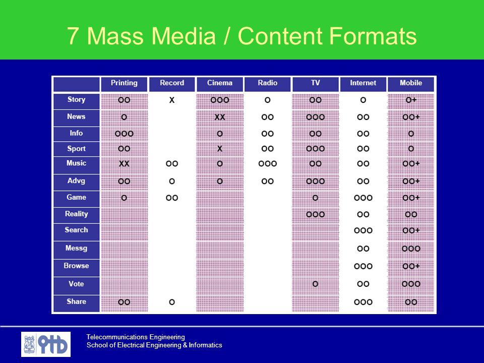 7 Mass Media / Content Formats