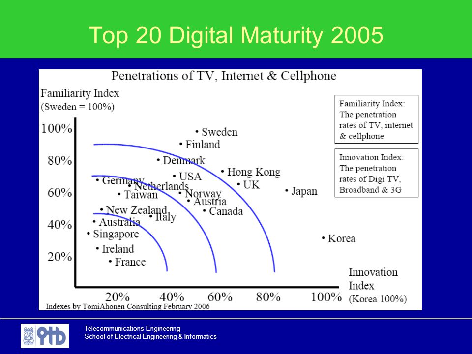 Top 20 Digital Maturity 2005 Telecommunications Engineering