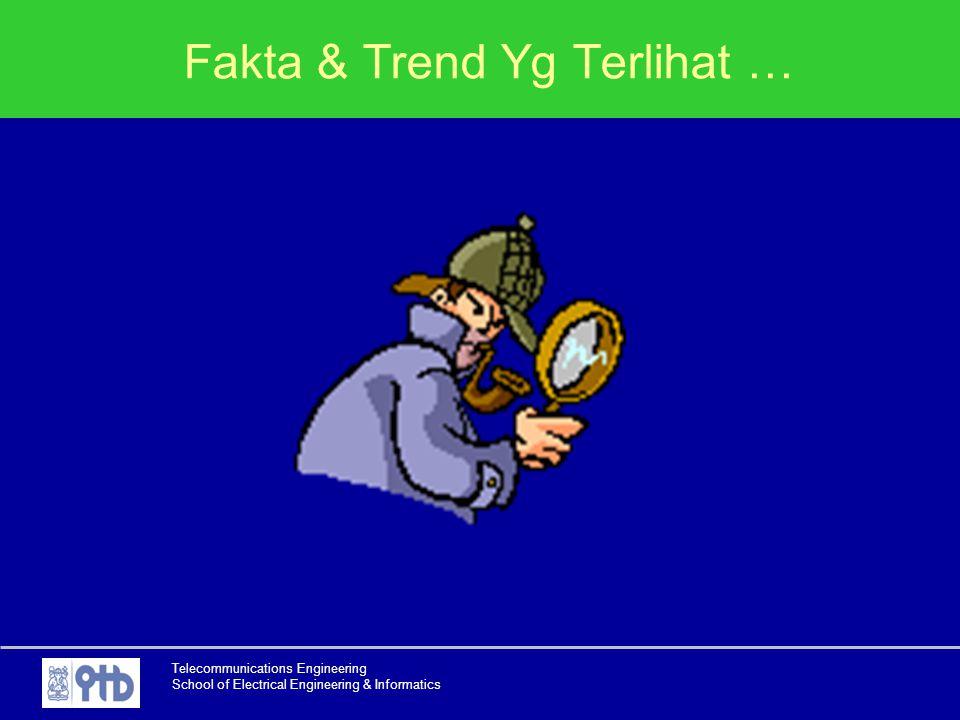 Fakta & Trend Yg Terlihat …