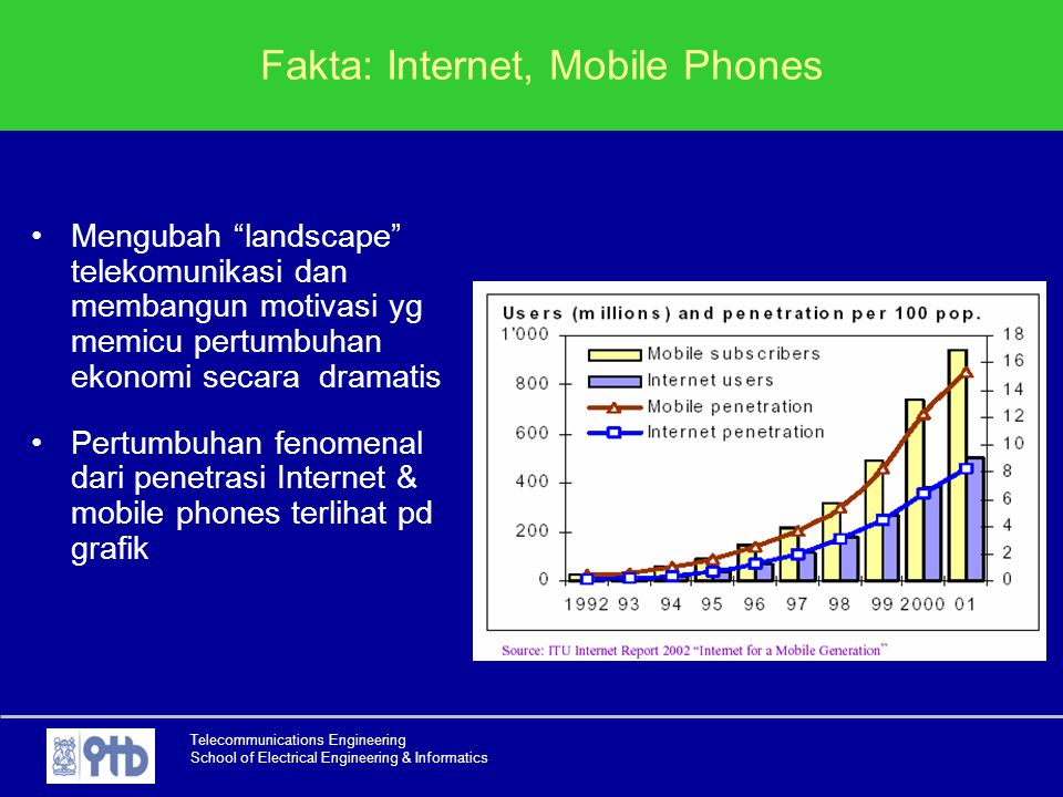 Fakta: Internet, Mobile Phones