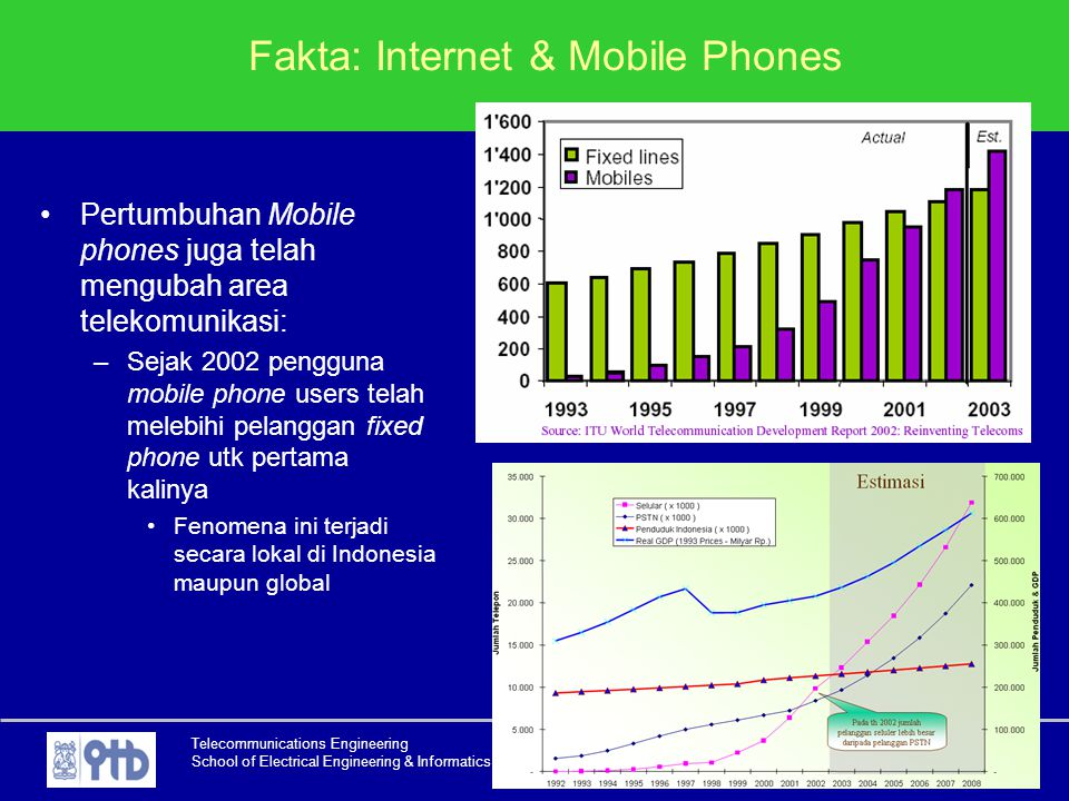 Fakta: Internet & Mobile Phones