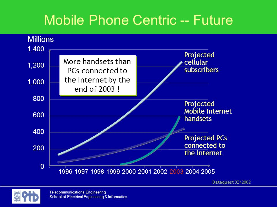 Mobile Phone Centric -- Future