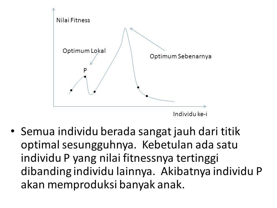Nilai Fitness Optimum Lokal. Optimum Sebenarnya. P. • • • • • Individu ke-i.