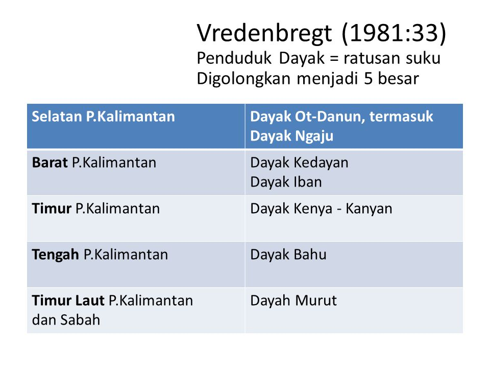 Vredenbregt (1981:33) Penduduk Dayak = ratusan suku Digolongkan menjadi 5 besar