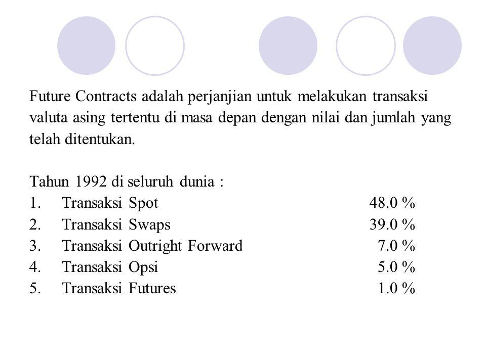Future Contracts adalah perjanjian untuk melakukan transaksi