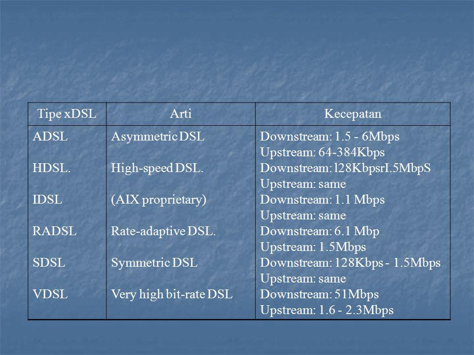 Tipe xDSL Arti. Kecepatan. ADSL. HDSL. IDSL. RADSL. SDSL. VDSL. Asymmetric DSL. High-speed DSL.