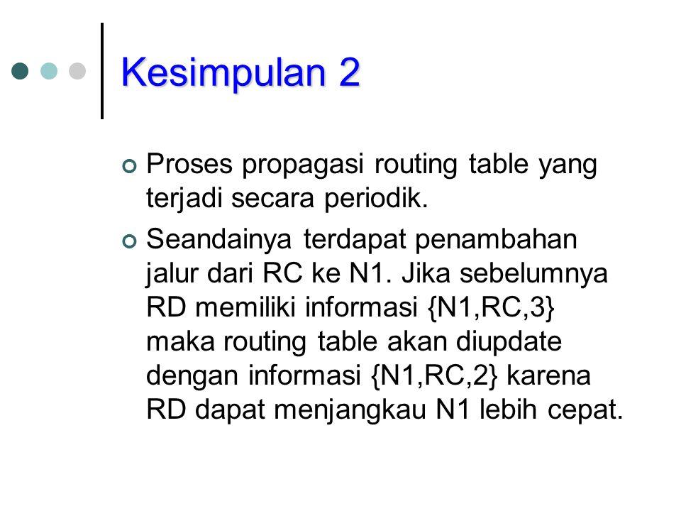 Kesimpulan 2 Proses propagasi routing table yang terjadi secara periodik.