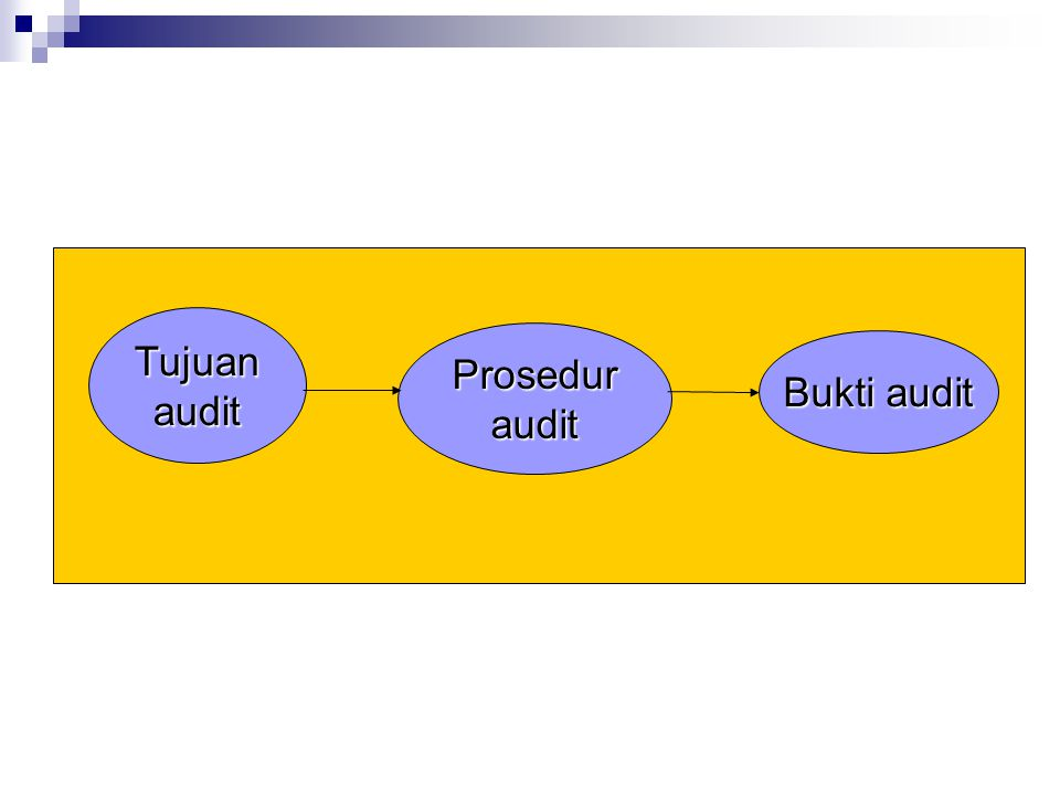 Tujuan audit Prosedur audit Bukti audit