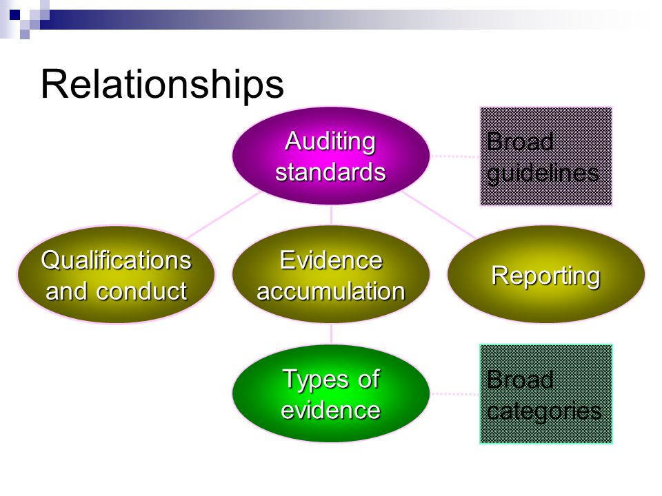 Relationships Auditing standards Broad guidelines Qualifications