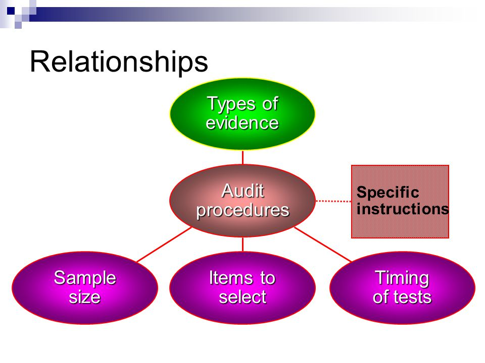 Relationships Types of evidence Audit procedures Sample size Timing