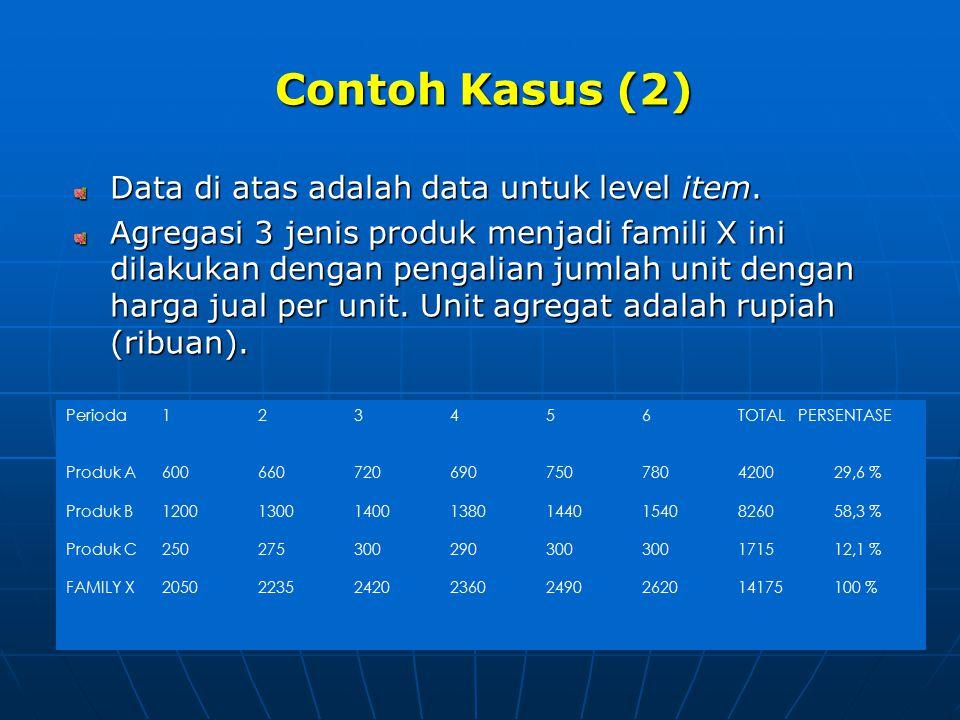 Contoh Kasus (2) Data di atas adalah data untuk level item.