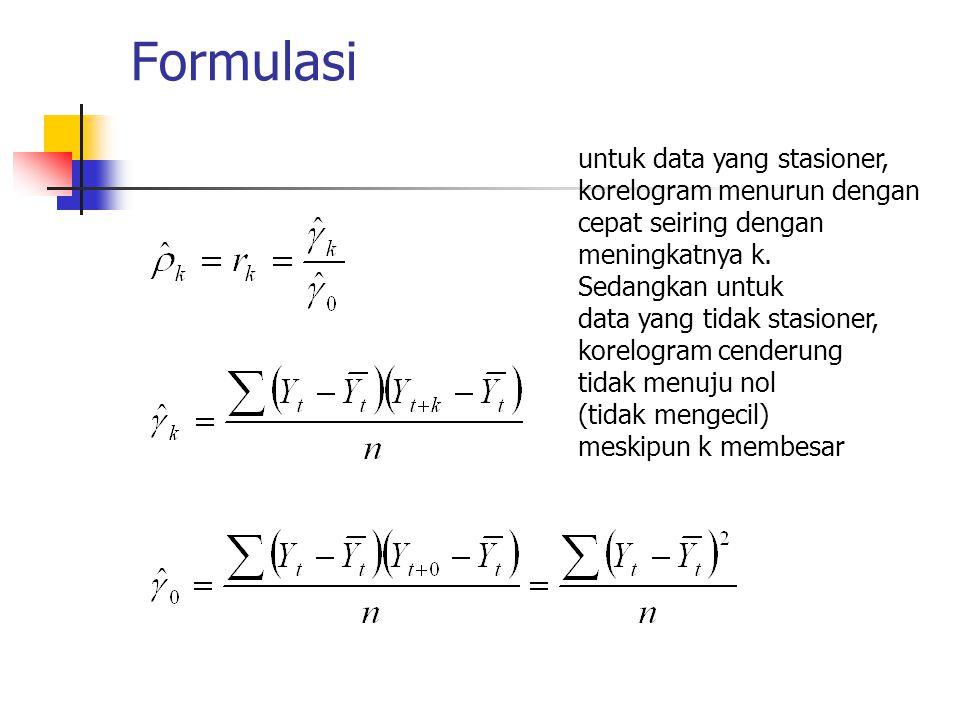 Formulasi untuk data yang stasioner, korelogram menurun dengan