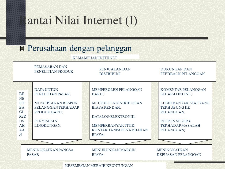 Rantai Nilai Internet (I)