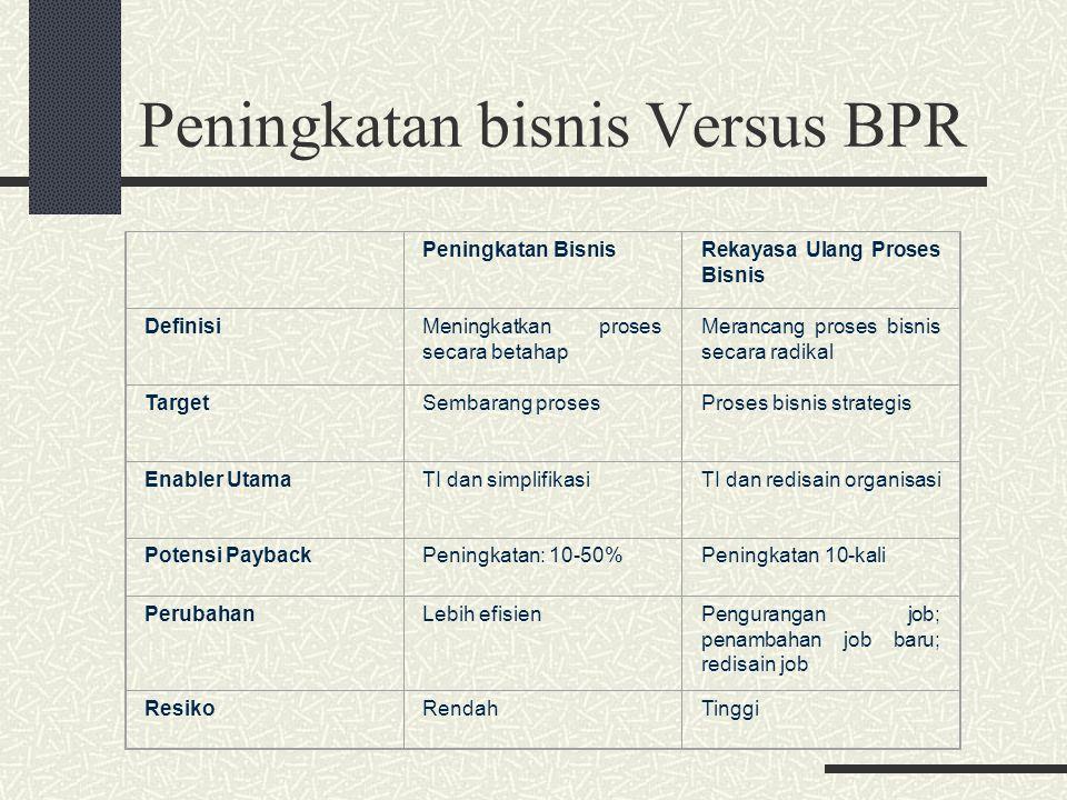 Peningkatan bisnis Versus BPR