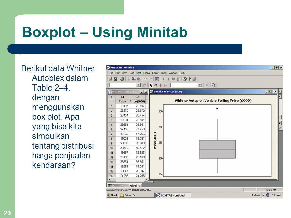 Boxplot – Using Minitab