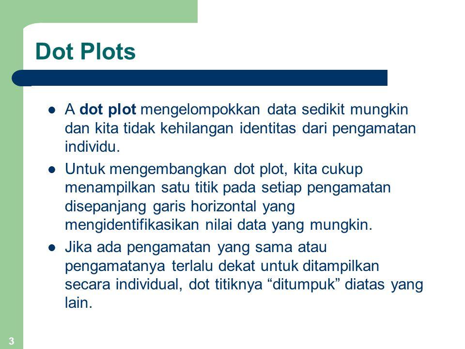 Dot Plots A dot plot mengelompokkan data sedikit mungkin dan kita tidak kehilangan identitas dari pengamatan individu.